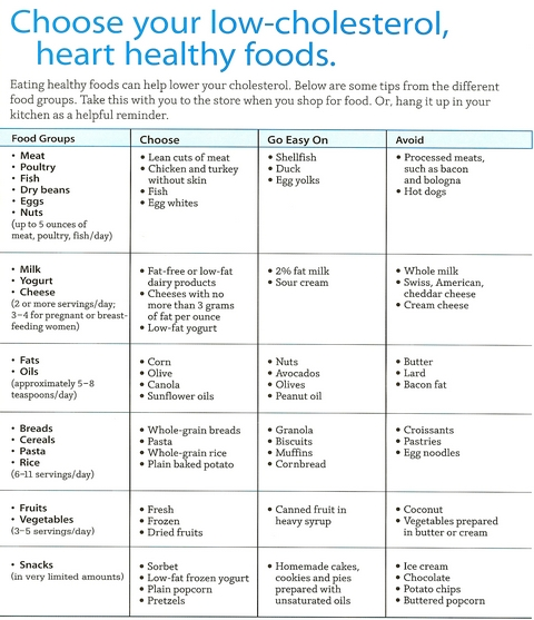 Low Cholesterol Food Chart